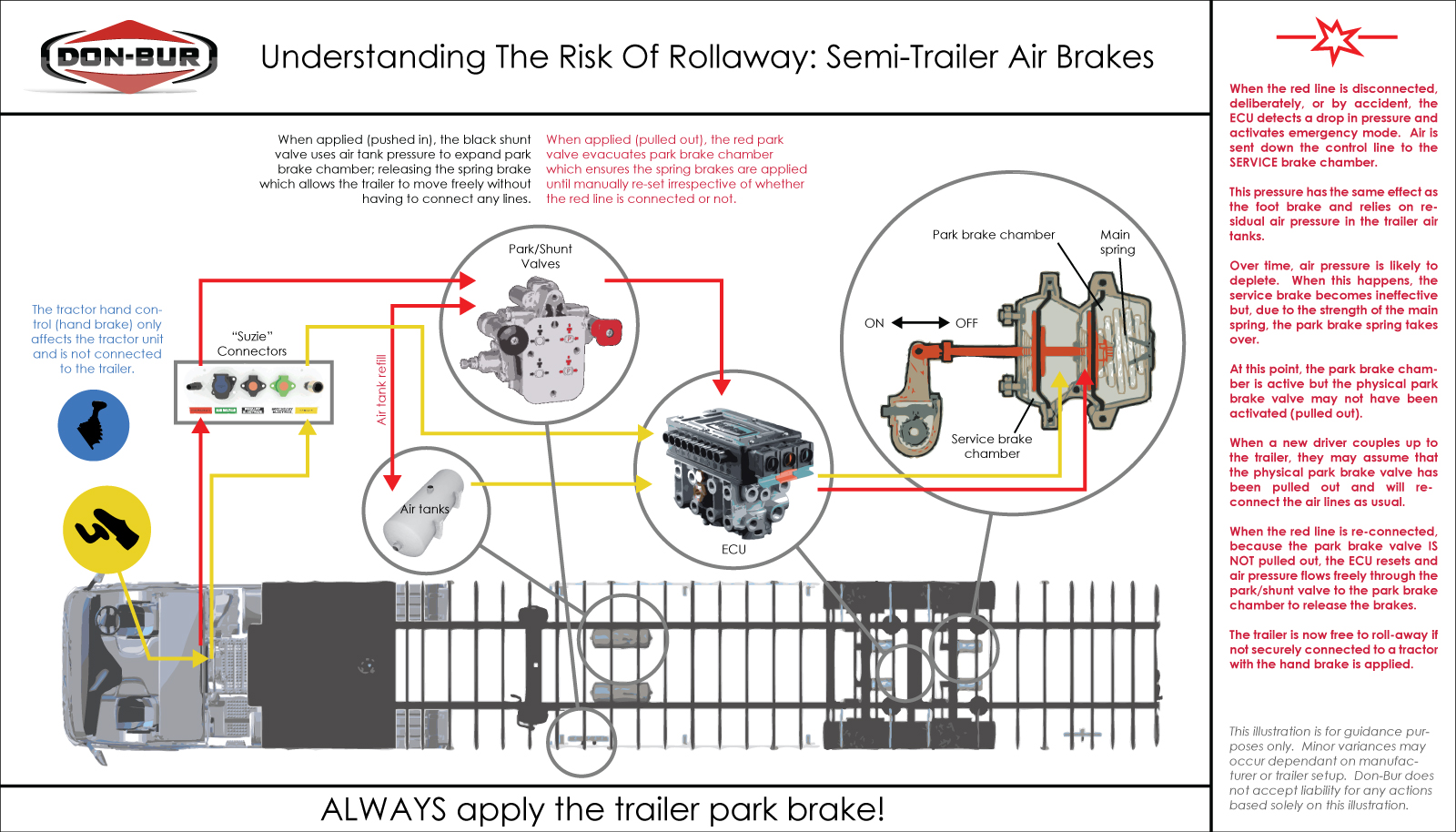 Semi Trailer Air Line Diagram Trusted Wiring Schematics Understanding The Risk Of Rollaway Tractor Suspension Systems