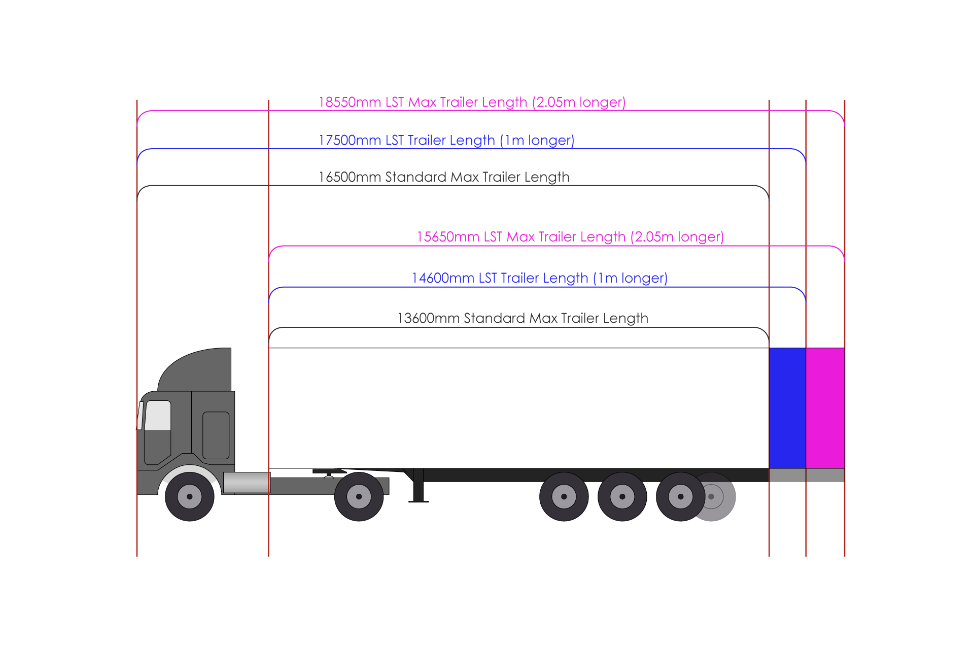 Guide To Longer Semi-Trailers